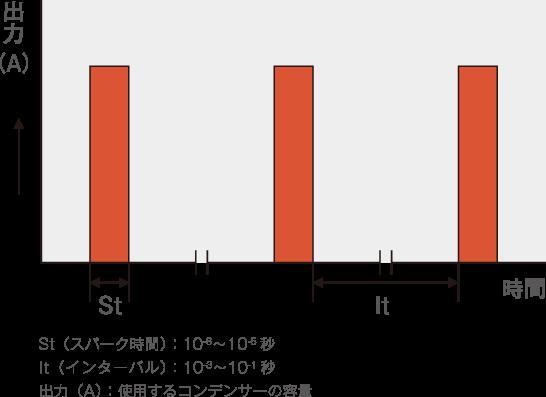 充分な熱拡散時間による低熱入力-グラフ
